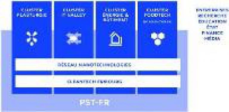 Wissenschafts- und Technologiezentrum des Kantons Freiburg (WTZ-FR) (NRP-Projekt von 2012 bis 2015)